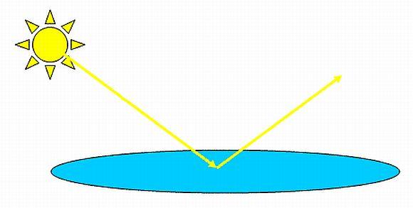 Накратко за поляризираната светлина